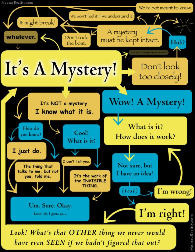 Its-A-mystery-flowchart